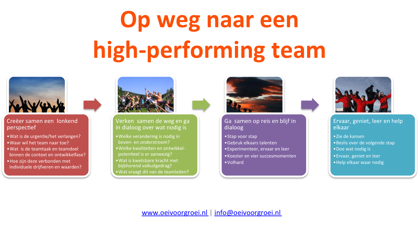 high performing teams essay Free essays the importance of working together in groups and teams essay a group can become a high performing team by.